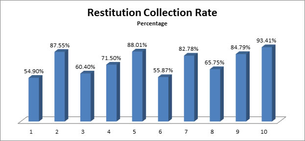Restitution Collection Rate