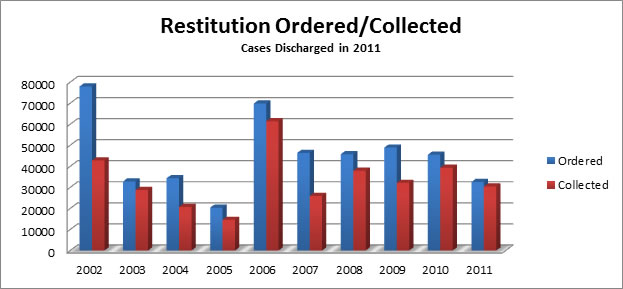 Restitution Ordered/Collected